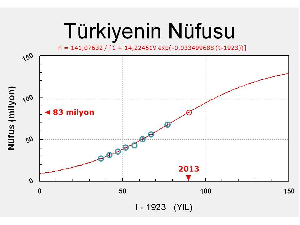 n = 141,07632 / [1 + 14,224519 exp(-0,033499688 (t-1923))] 83 milyon 2013